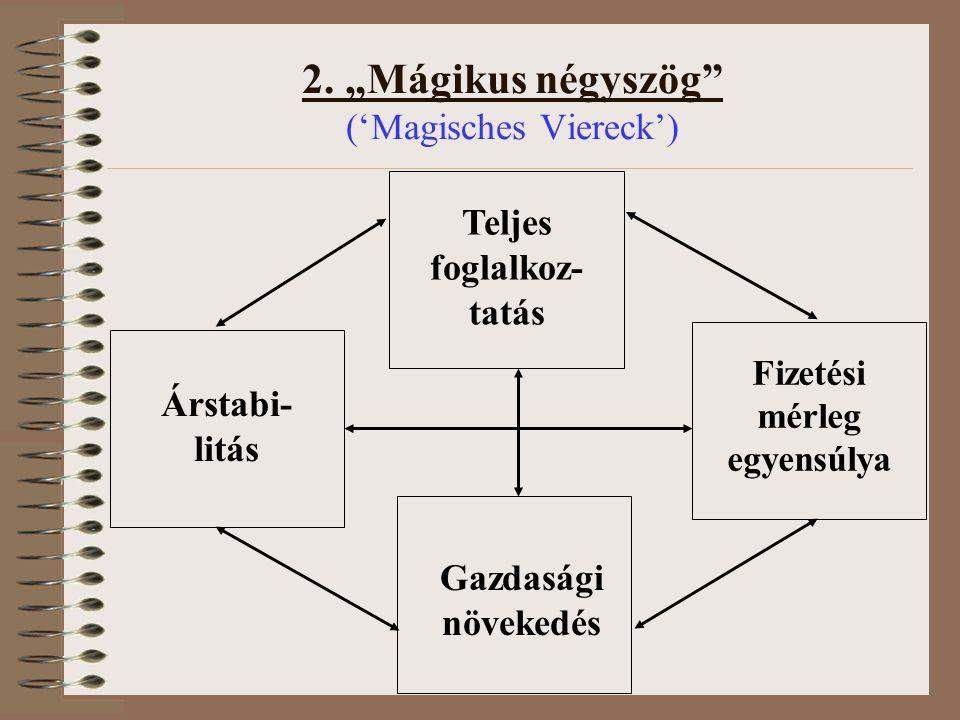 """2. """"Mágikus négyszög ('Magisches Viereck')"""