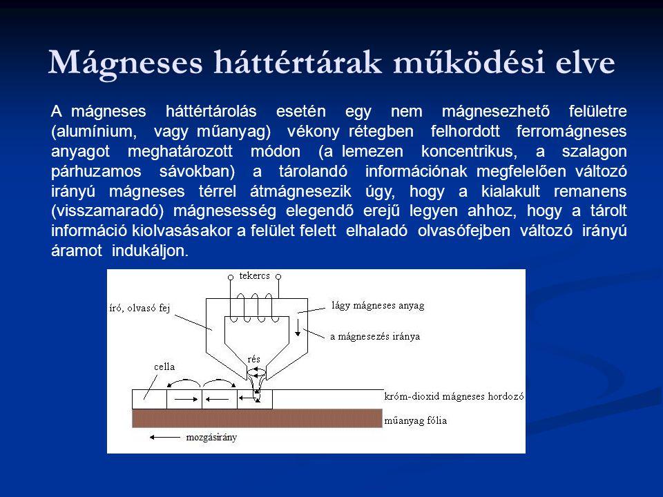 Mágneses háttértárak működési elve