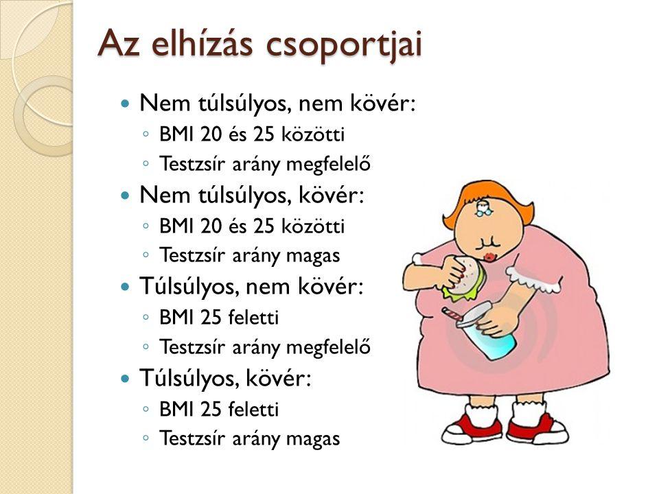 Az elhízás csoportjai Nem túlsúlyos, nem kövér: Nem túlsúlyos, kövér: