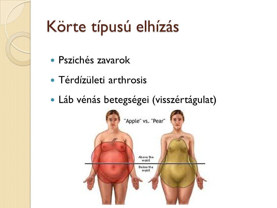 Körte típusú elhízás Pszichés zavarok Térdízületi arthrosis