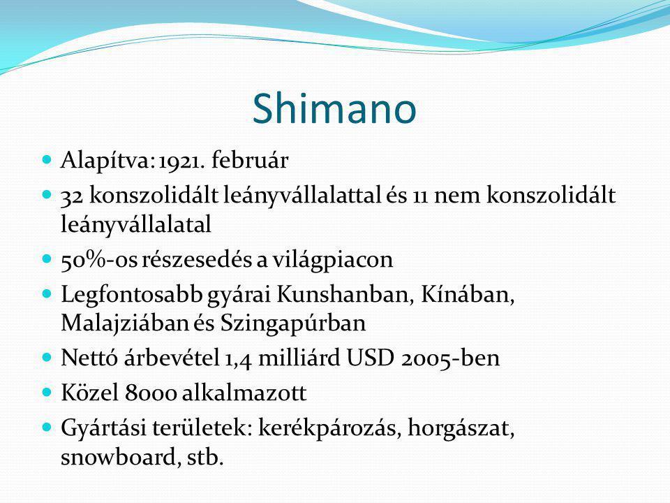 Shimano Alapítva: 1921. február