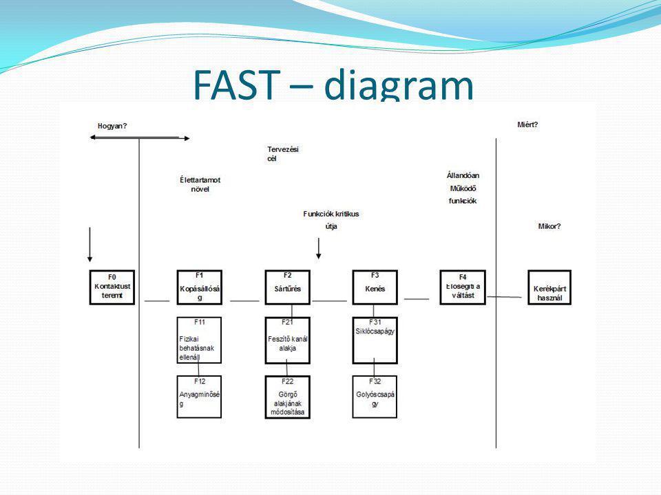 FAST – diagram