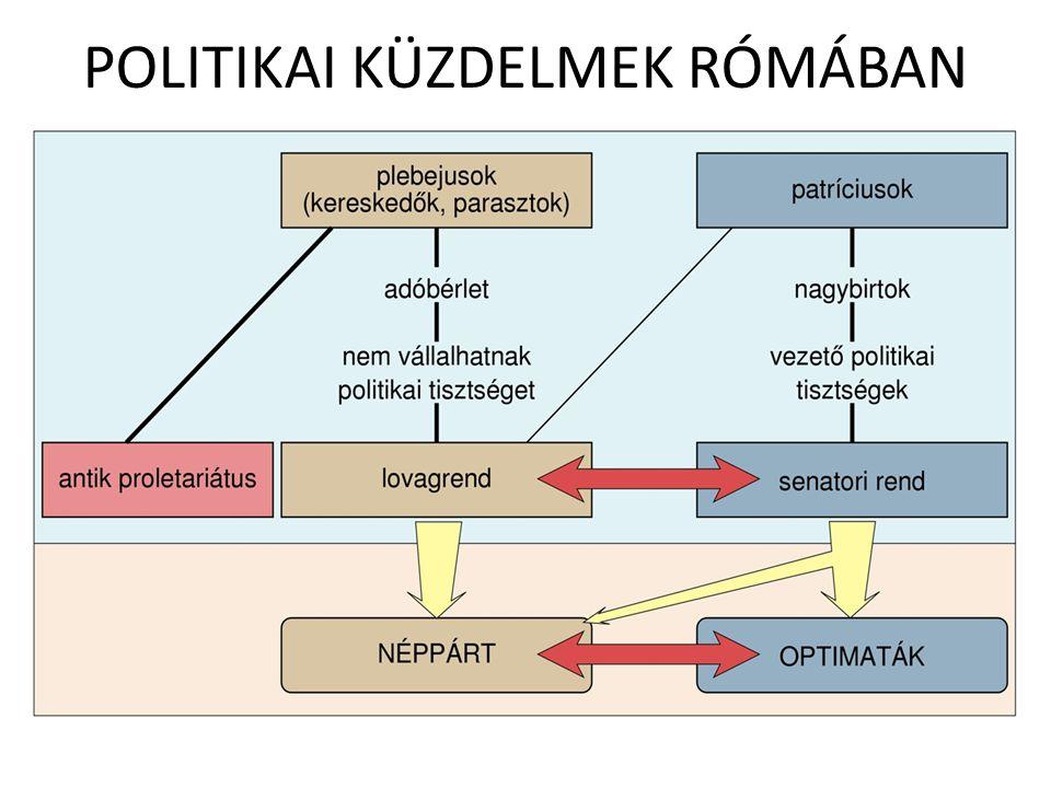 POLITIKAI KÜZDELMEK RÓMÁBAN