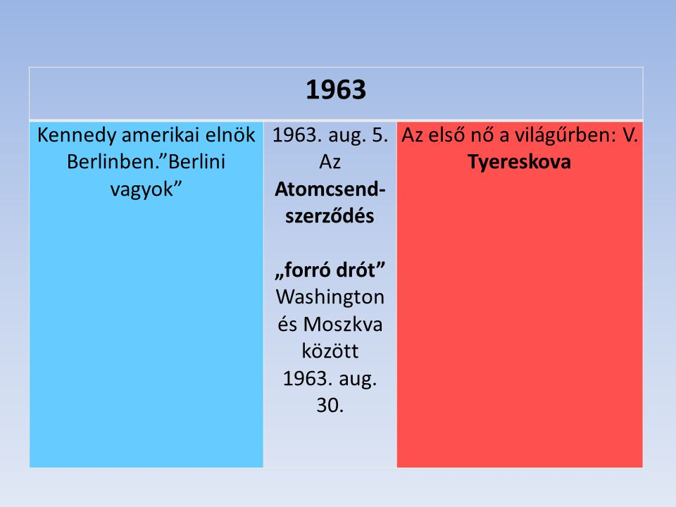 1963 Kennedy amerikai elnök Berlinben. Berlini vagyok 1963. aug. 5.