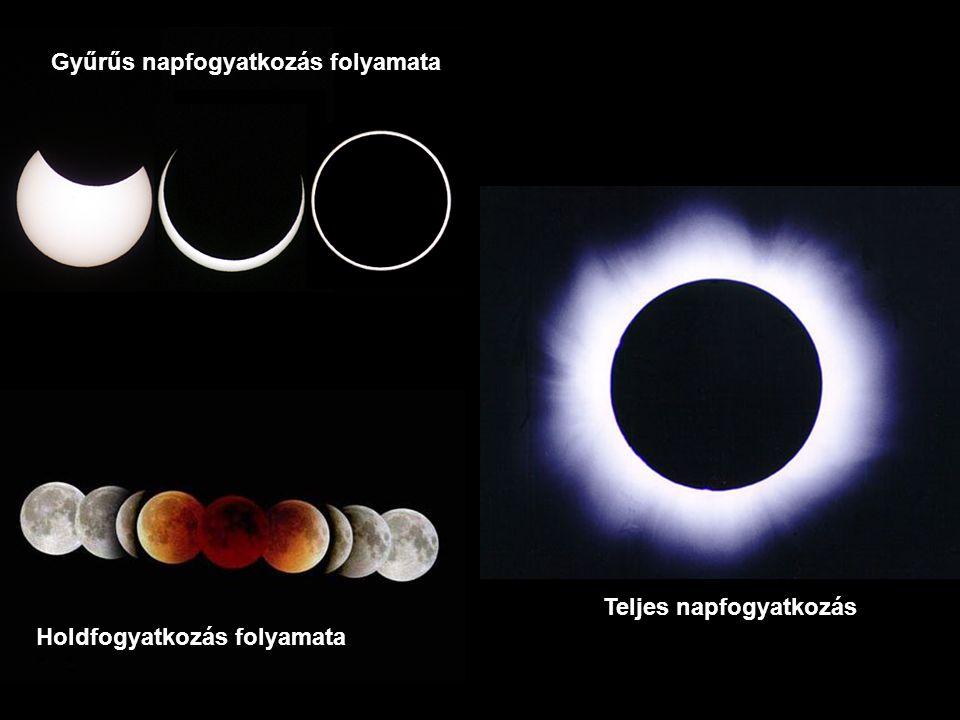 Gyűrűs napfogyatkozás folyamata