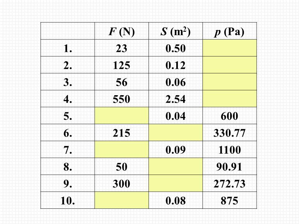 F (N) S (m2) p (Pa) 1. 23. 0.50. 2. 125. 0.12. 3. 56. 0.06. 4. 550. 2.54. 5. 0.04. 600.