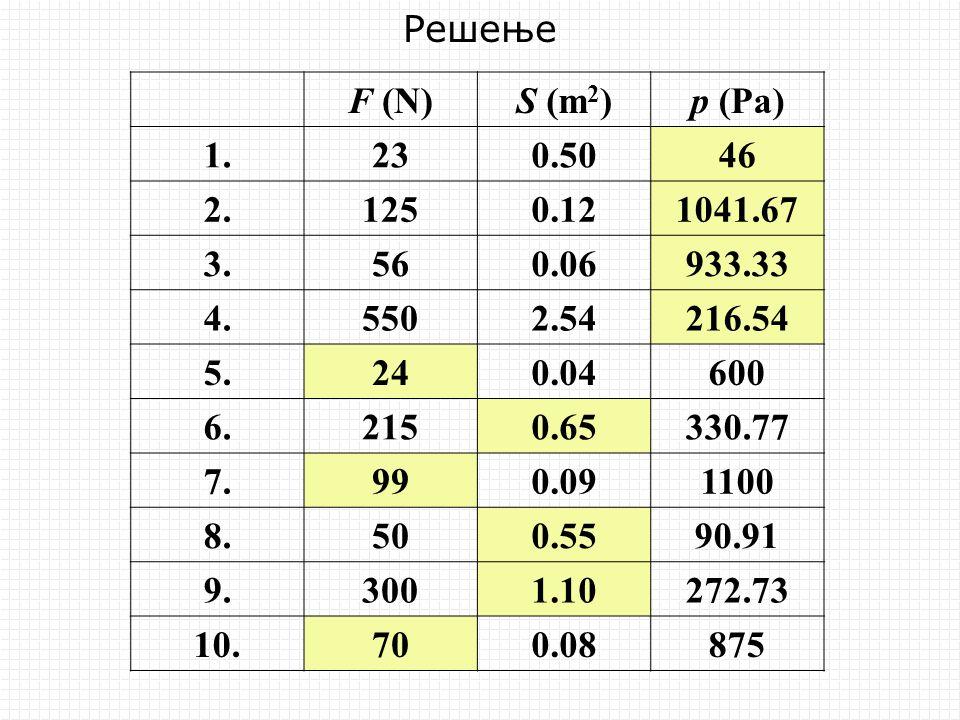 Решење F (N) S (m2) p (Pa) 1. 23. 0.50. 46. 2. 125. 0.12. 1041.67. 3. 56. 0.06. 933.33.