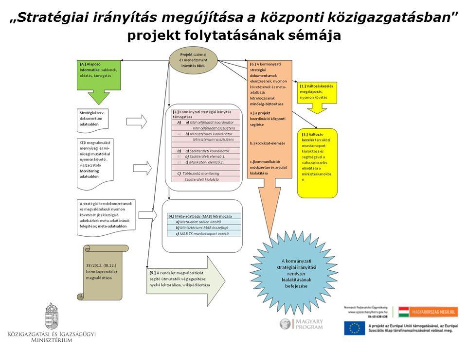 """""""Stratégiai irányítás megújítása a központi közigazgatásban projekt folytatásának sémája"""