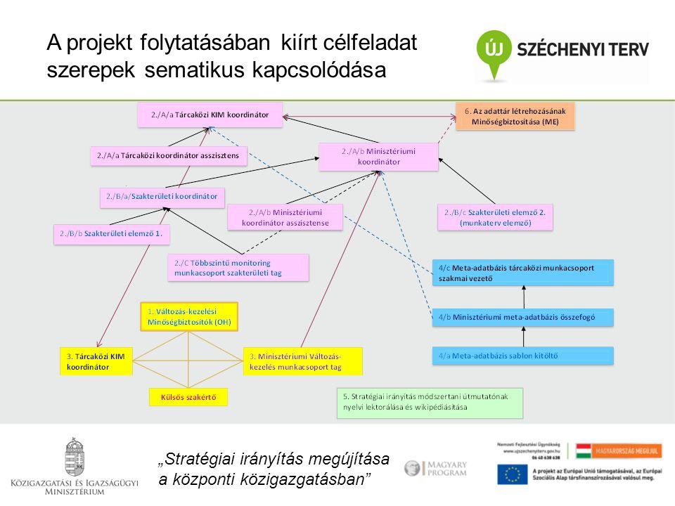 A projekt folytatásában kiírt célfeladat szerepek sematikus kapcsolódása