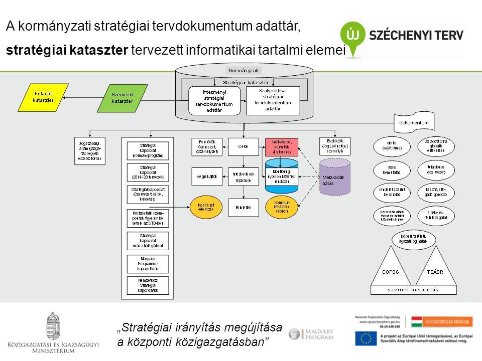 A kormányzati stratégiai tervdokumentum adattár,
