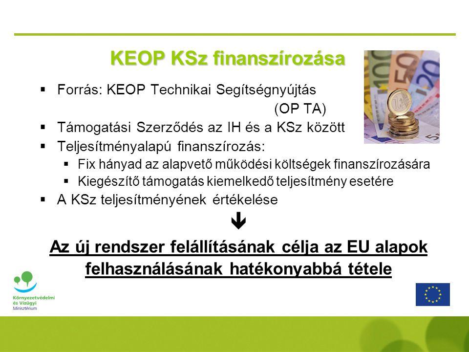 KEOP KSz finanszírozása