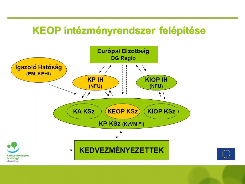 KEOP intézményrendszer felépítése