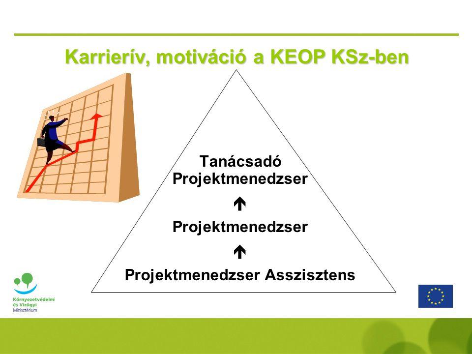 Karrierív, motiváció a KEOP KSz-ben