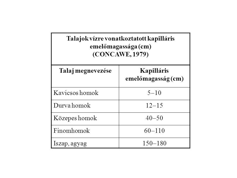 Kapilláris emelőmagasság (cm)