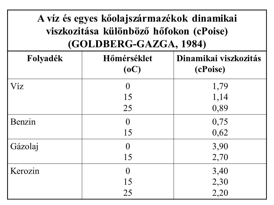 A víz és egyes kőolajszármazékok dinamikai viszkozitása különböző hőfokon (cPoise)