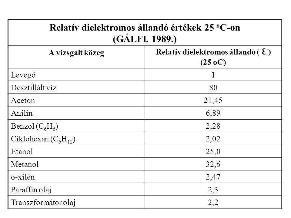 Relatív dielektromos állandó értékek 25 oC-on (GÁLFI, 1989.)