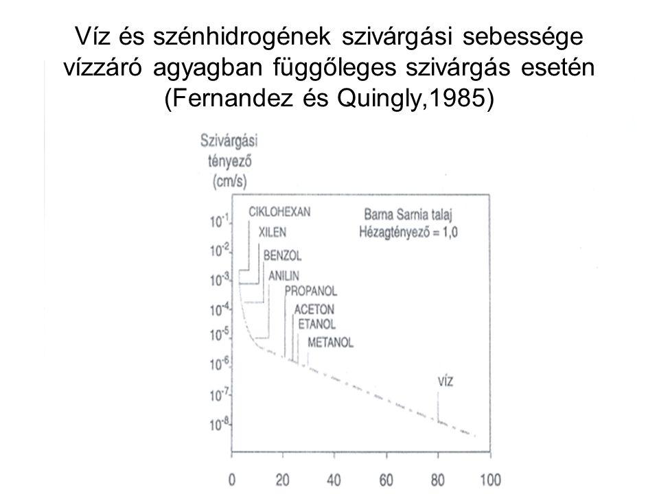 Víz és szénhidrogének szivárgási sebessége vízzáró agyagban függőleges szivárgás esetén (Fernandez és Quingly,1985)