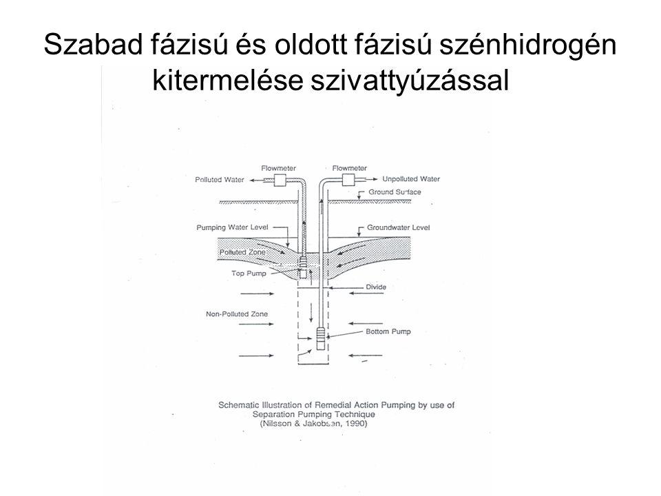 Szabad fázisú és oldott fázisú szénhidrogén kitermelése szivattyúzással