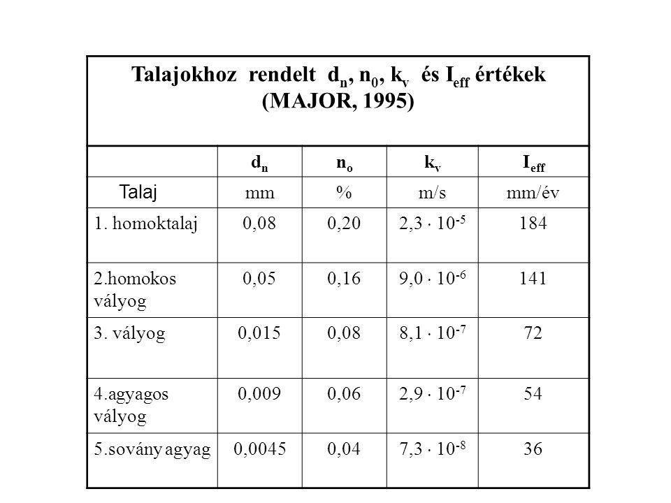 Talajokhoz rendelt dn, n0, kv és Ieff értékek (MAJOR, 1995)
