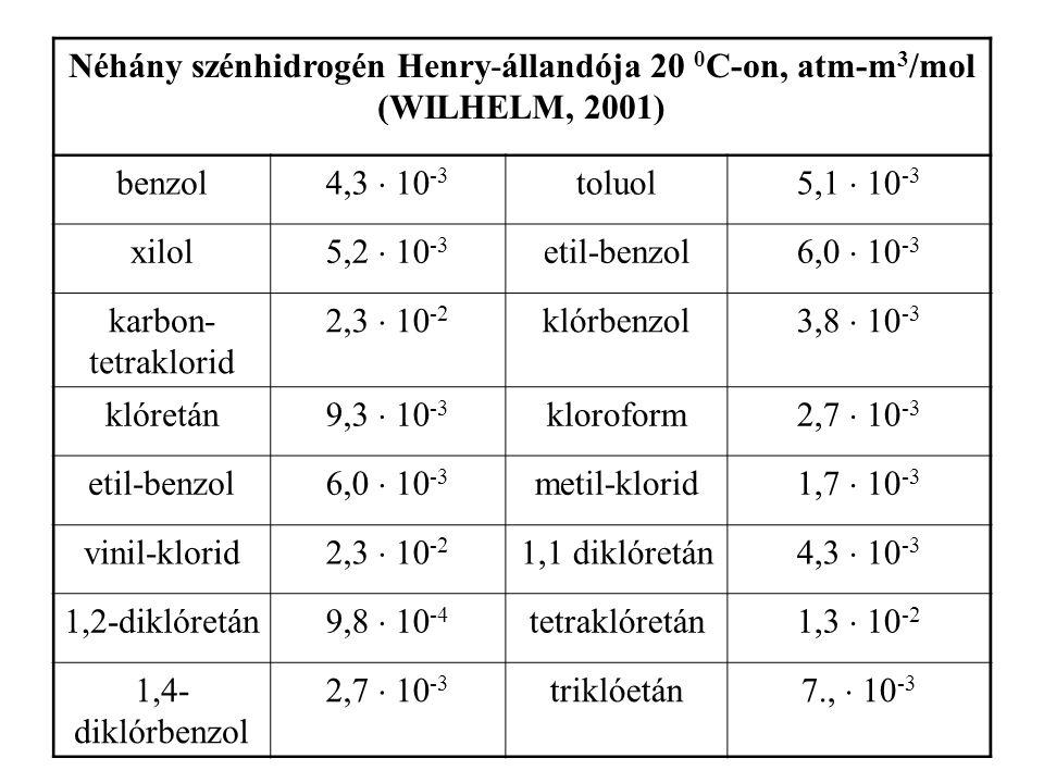 Néhány szénhidrogén Henry-állandója 20 0C-on, atm-m3/mol