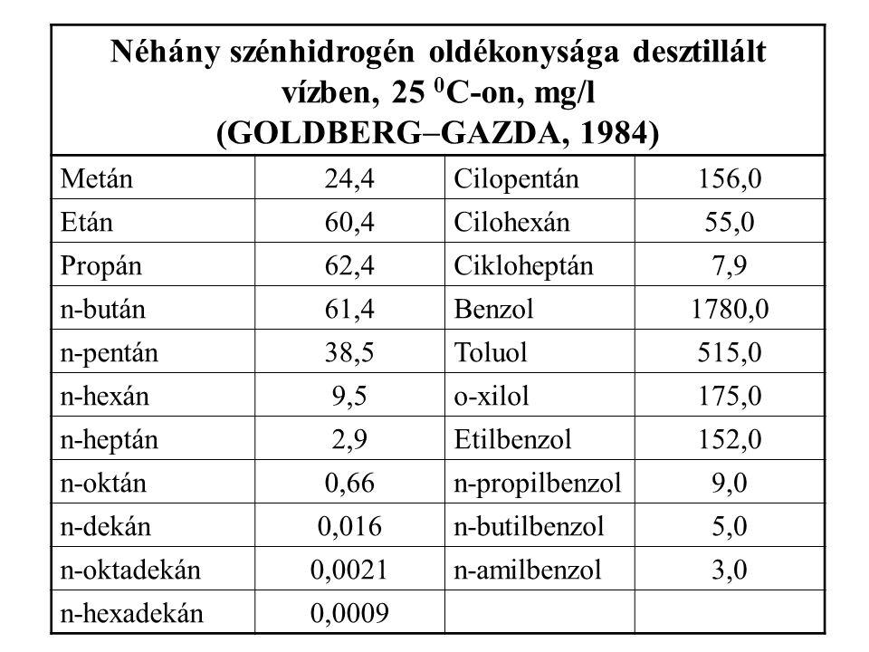 Néhány szénhidrogén oldékonysága desztillált vízben, 25 0C-on, mg/l