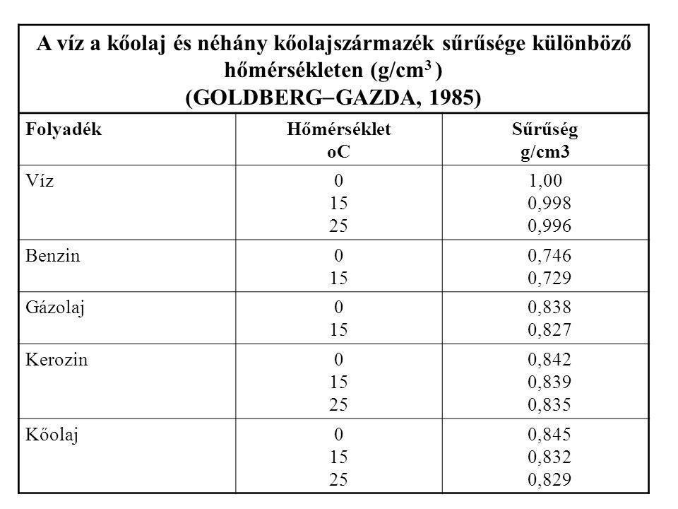 A víz a kőolaj és néhány kőolajszármazék sűrűsége különböző hőmérsékleten (g/cm3 )
