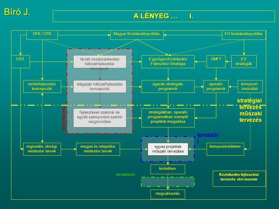 Közlekedés-fejlesztési tervezés elvi menete