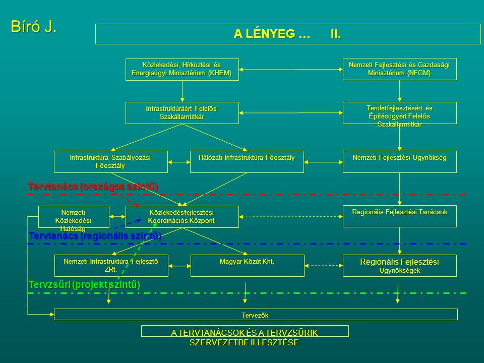Bíró J. A LÉNYEG … II. Tervtanács (országos szintű)