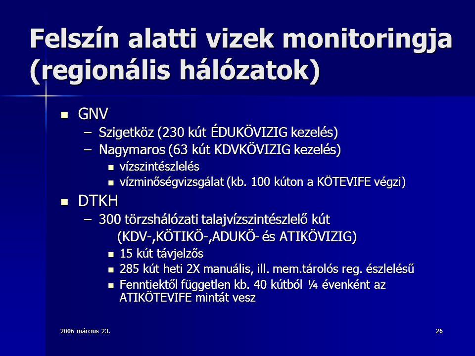 Felszín alatti vizek monitoringja (regionális hálózatok)