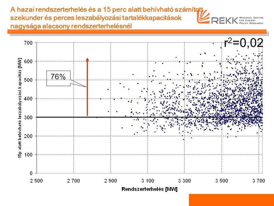 A hazai rendszerterhelés és a 15 perc alatt behívható számított szekunder és perces leszabályozási tartalékkapacitások nagysága alacsony rendszerterhelésnél