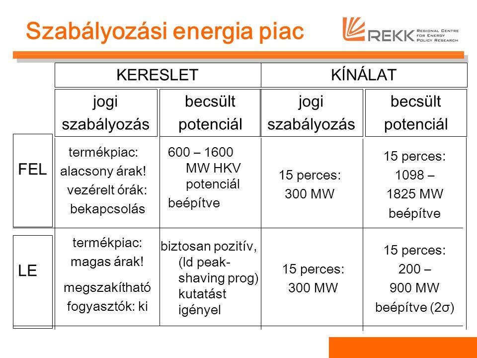 Szabályozási energia piac