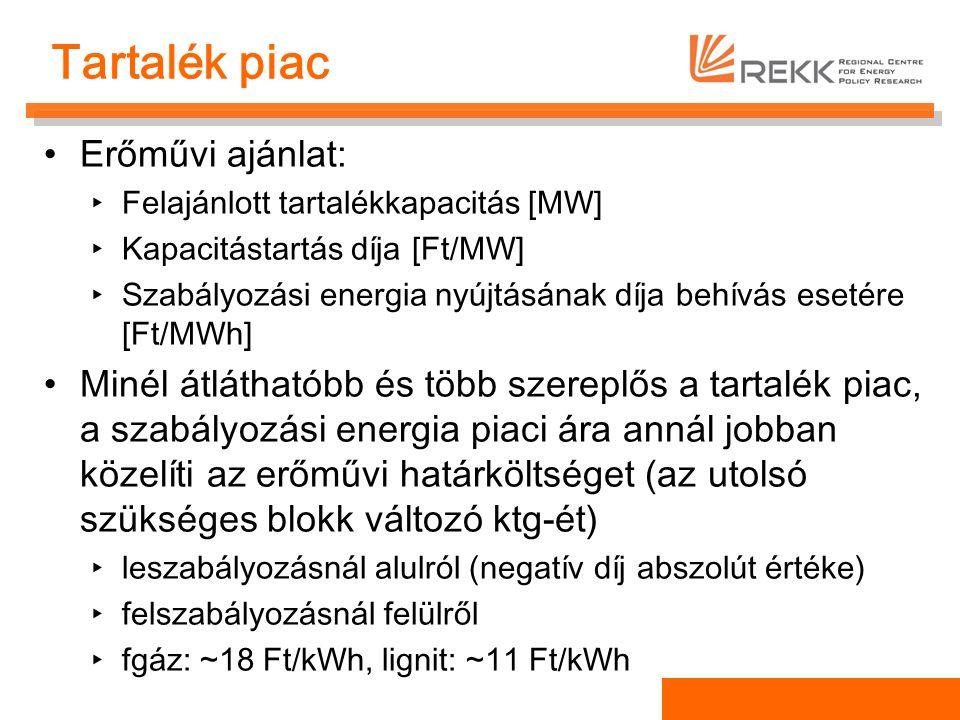 Tartalék piac Erőművi ajánlat: