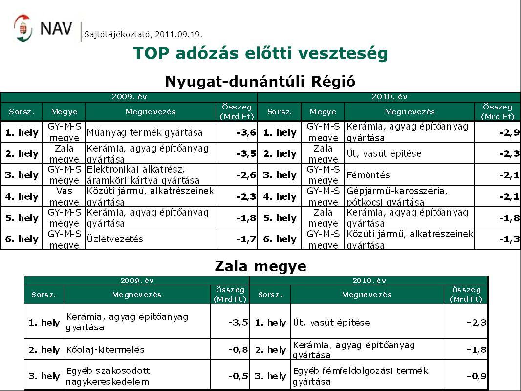 TOP adózás előtti veszteség Nyugat-dunántúli Régió