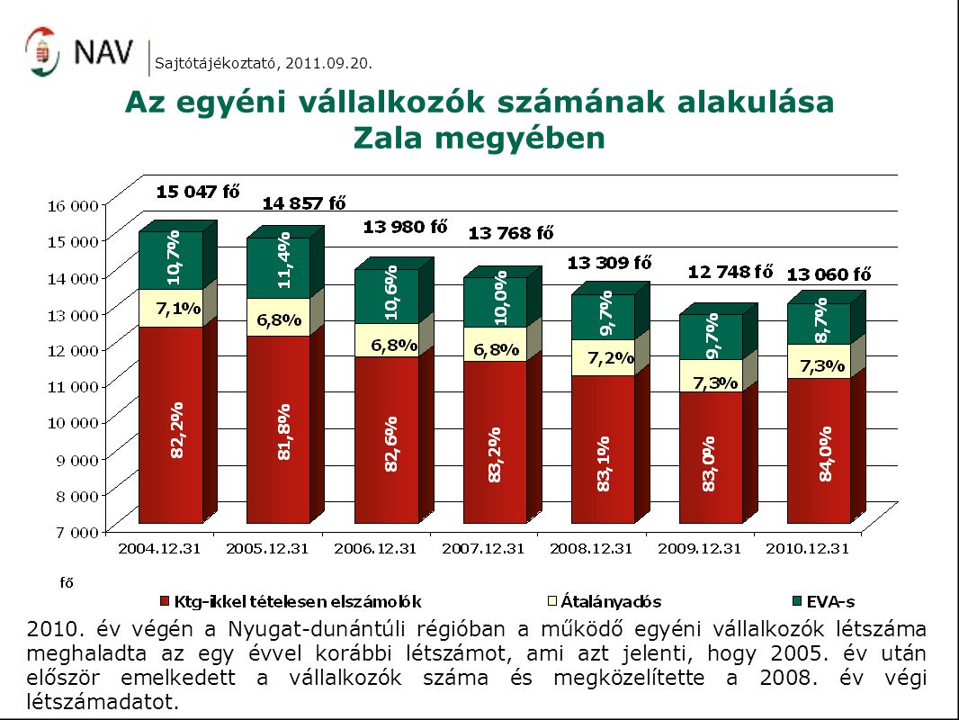 Az egyéni vállalkozók számának alakulása Zala megyében