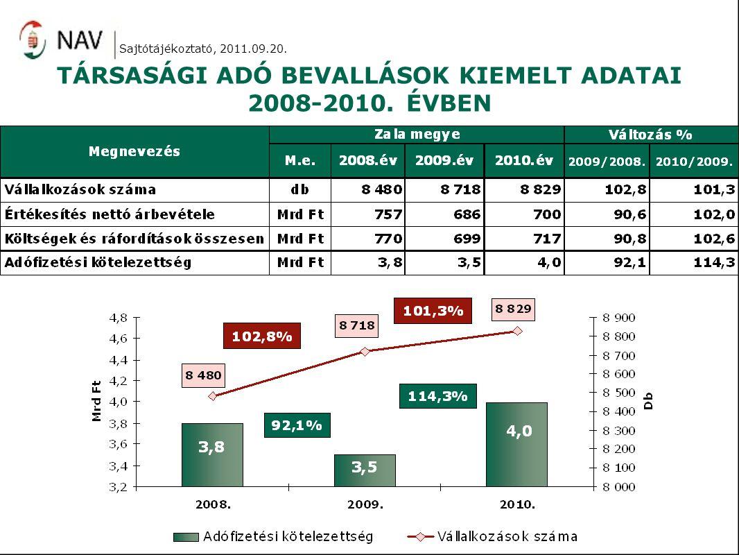 TÁRSASÁGI ADÓ BEVALLÁSOK KIEMELT ADATAI 2008-2010. ÉVBEN