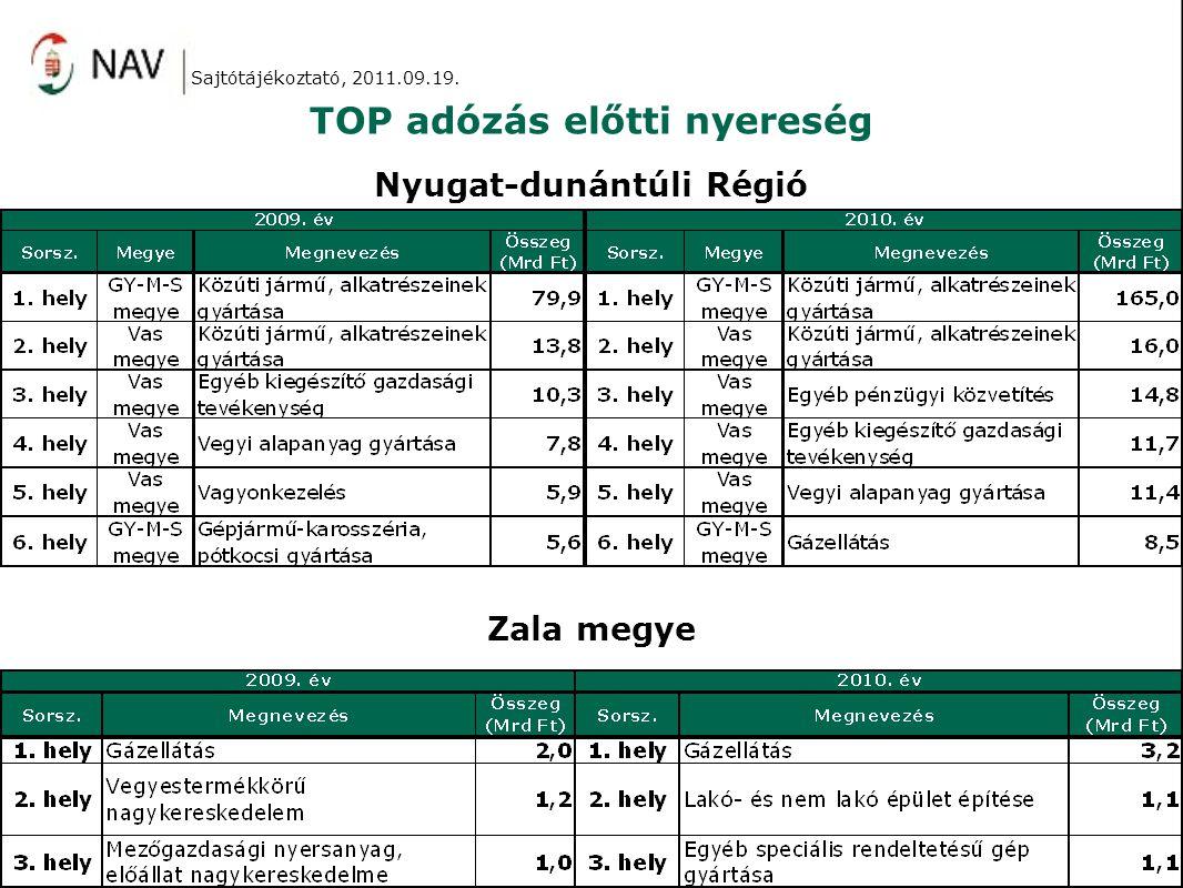 TOP adózás előtti nyereség Nyugat-dunántúli Régió