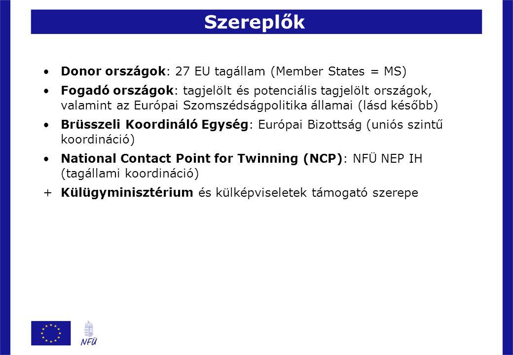 Szereplők Donor országok: 27 EU tagállam (Member States = MS)