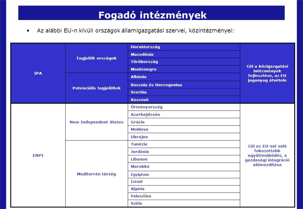 Fogadó intézmények Az alábbi EU-n kívüli országok államigazgatási szervei, közintézményei: IPA. Tagjelölt országok.
