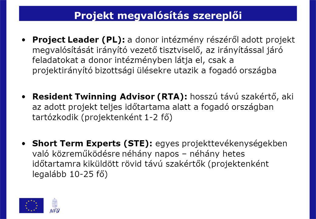 Projekt megvalósítás szereplői