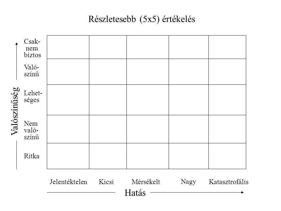 Részletesebb (5x5) értékelés