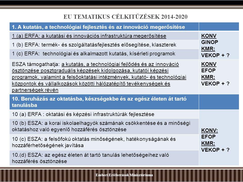 EU TEMATIKUS CÉLKITŰZÉSEK 2014-2020