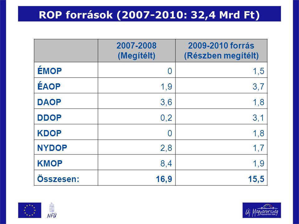 ROP források (2007-2010: 32,4 Mrd Ft)