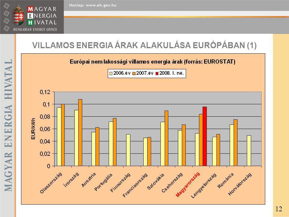 VILLAMOS ENERGIA ÁRAK ALAKULÁSA EURÓPÁBAN (1)