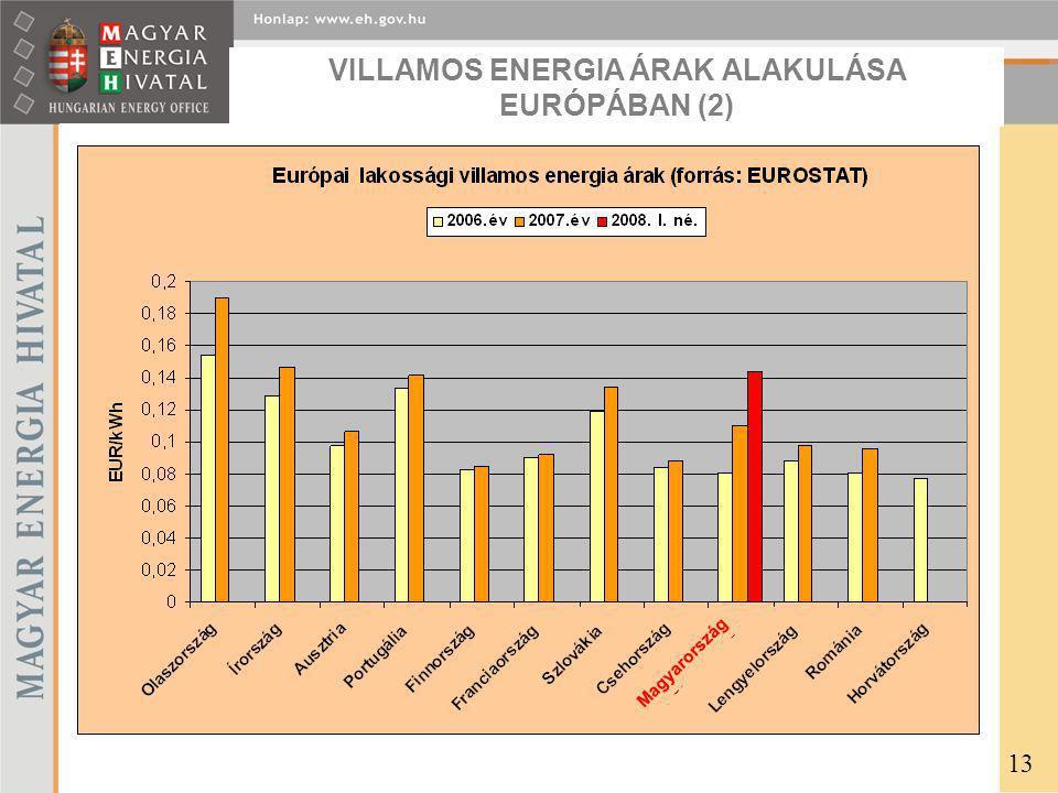 VILLAMOS ENERGIA ÁRAK ALAKULÁSA EURÓPÁBAN (2)