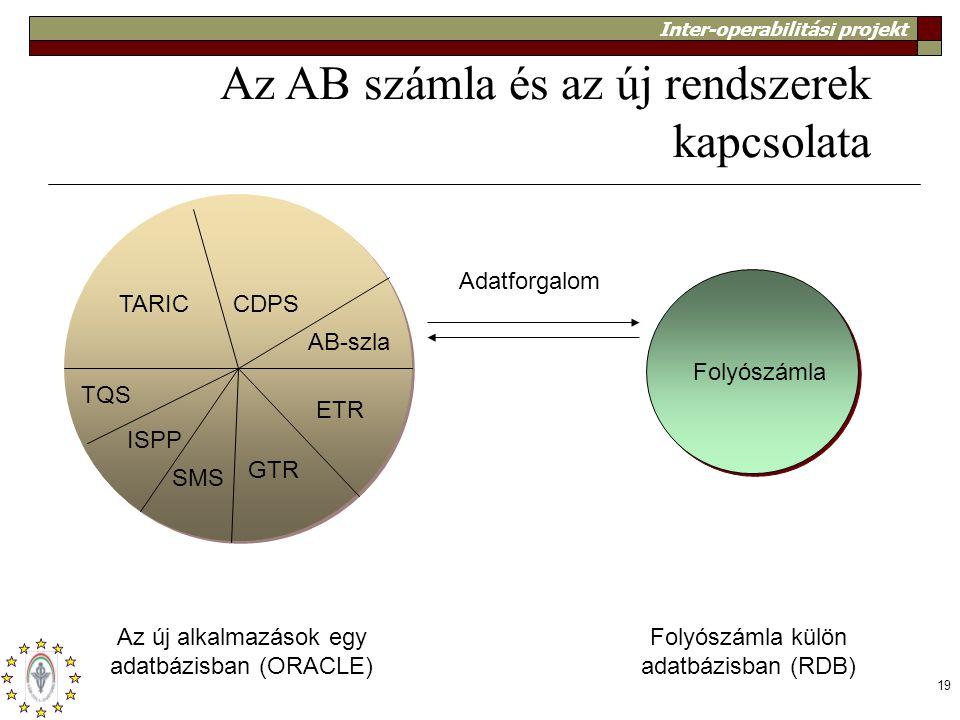 Az AB számla és az új rendszerek kapcsolata