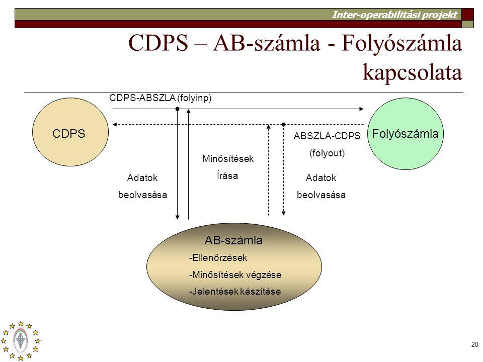 CDPS – AB-számla - Folyószámla kapcsolata