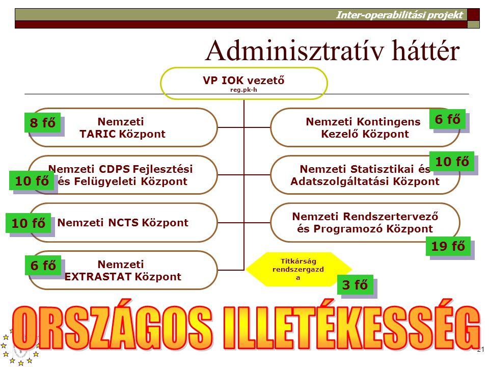 Adminisztratív háttér