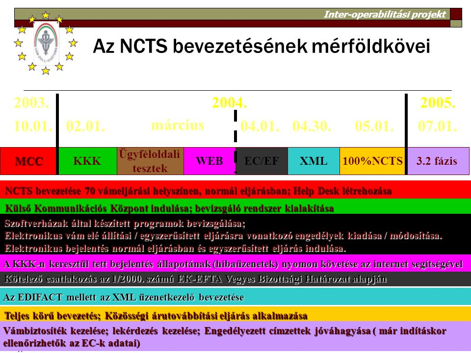 Az NCTS bevezetésének mérföldkövei