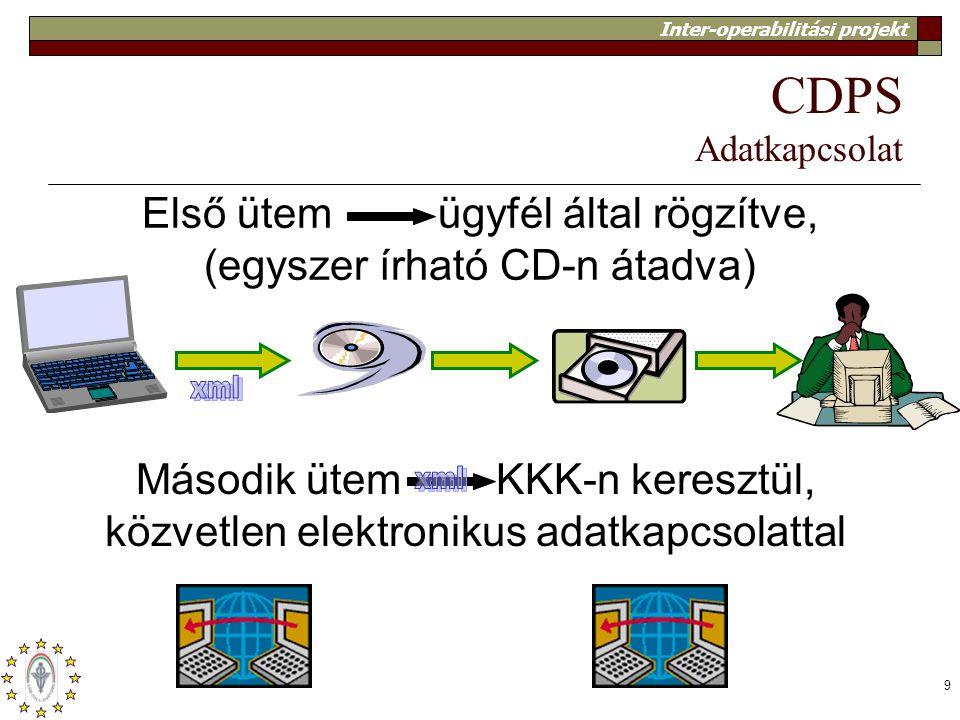 CDPS Adatkapcsolat xml xml