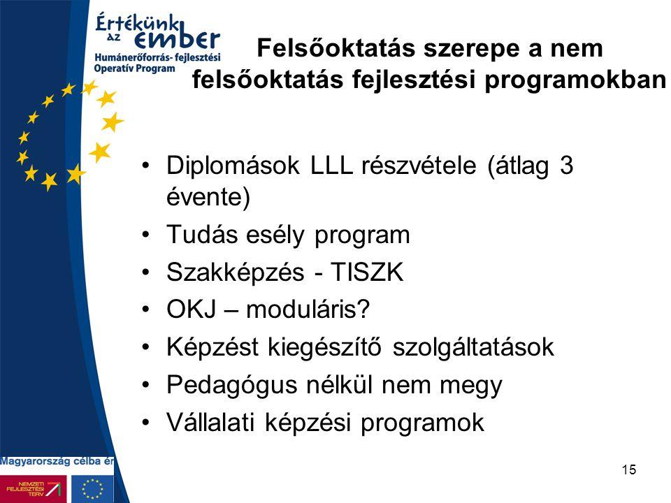Felsőoktatás szerepe a nem felsőoktatás fejlesztési programokban